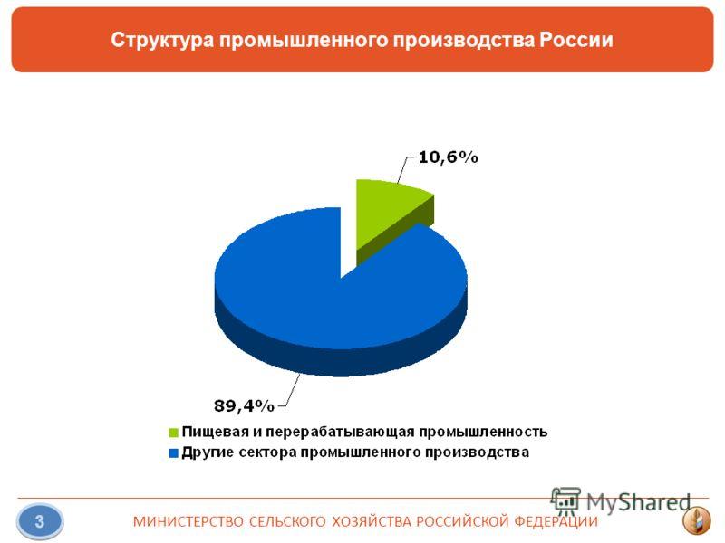 МИНИСТЕРСТВО СЕЛЬСКОГО ХОЗЯЙСТВА РОССИЙСКОЙ ФЕДЕРАЦИИ 3 Структура промышленного производства России
