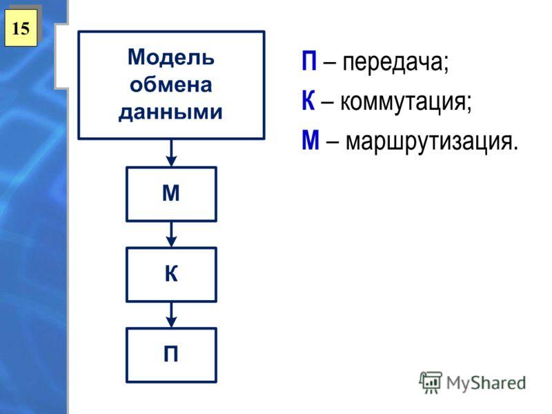 15 П – передача; К – коммутация; М – маршрутизация.