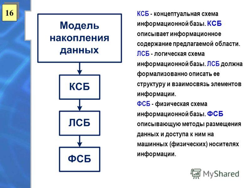 16 КСБ - концептуальная схема информационной базы. КСБ описывает информационное содержание предлагаемой области. ЛСБ - логическая схема информационной базы. ЛСБ должна формализованно описать ее структуру и взаимосвязь элементов информации. ФСБ - физи