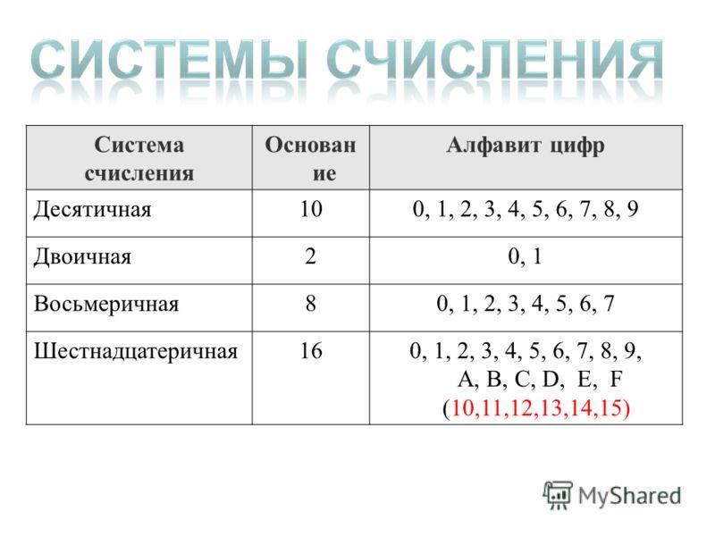 Система счисления Основан ие Алфавит цифр Десятичная100, 1, 2, 3, 4, 5, 6, 7, 8, 9 Двоичная20, 1 Восьмеричная80, 1, 2, 3, 4, 5, 6, 7 Шестнадцатеричная160, 1, 2, 3, 4, 5, 6, 7, 8, 9, A, B, C, D, E, F (10,11,12,13,14,15)