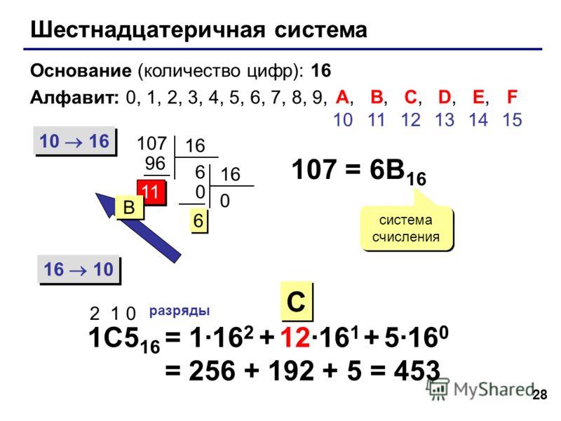 28 Шестнадцатеричная система Основание (количество цифр): 16 Алфавит: 0, 1, 2, 3, 4, 5, 6, 7, 8, 9, 10 16 16 10 107 16 6 96 11 16 0 0 6 6 107 = 6B 16 система счисления 1C5 16 2 1 0 разряды = 1·16 2 + 12·16 1 + 5·16 0 = 256 + 192 + 5 = 453 A, 10 B, 11