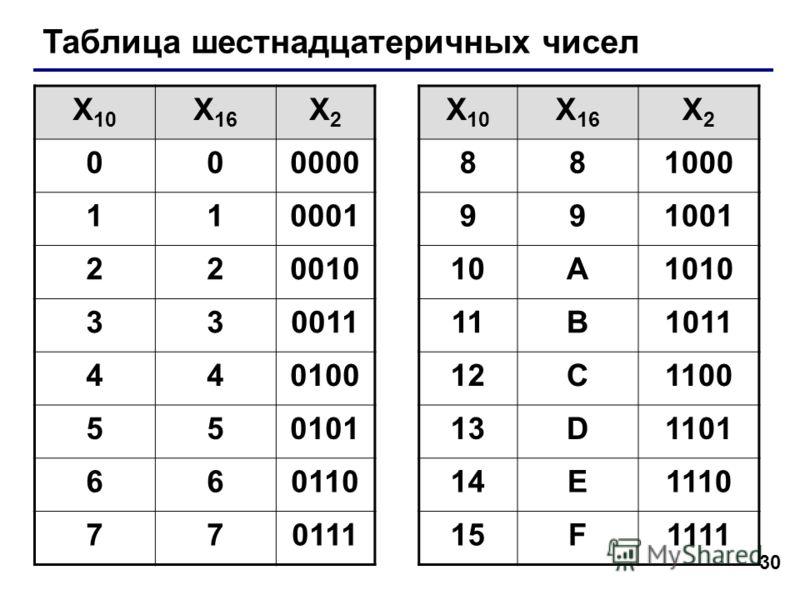 30 Таблица шестнадцатеричных чисел X 10 X 16 X2X2 X 10 X 16 X2X2 000000881000 110001991001 22001010A1010 33001111B1011 44010012C1100 55010113D1101 66011014E1110 77011115F1111