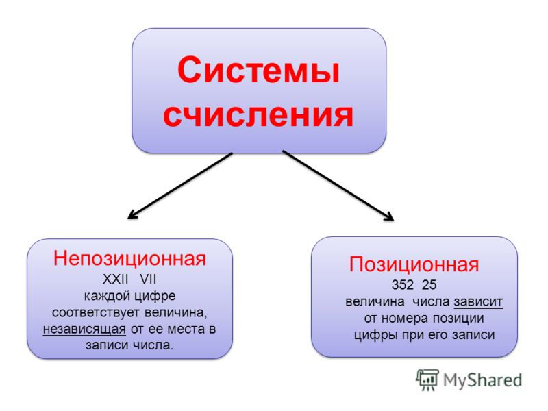 Системы счисления Непозиционная XXII VII каждой цифре соответствует величина, независящая от ее места в записи числа. Непозиционная XXII VII каждой цифре соответствует величина, независящая от ее места в записи числа. Позиционная 352 25 величина числ