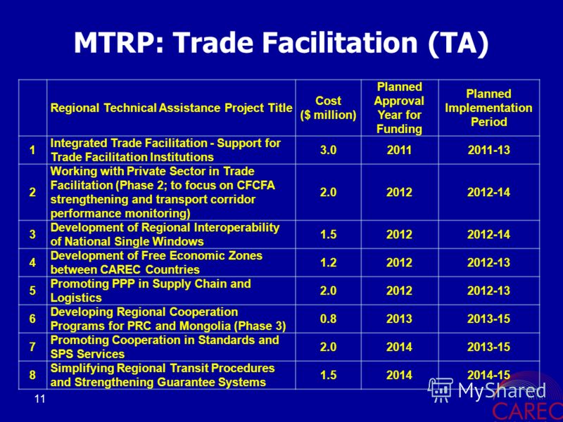 11 MTRP: Trade Facilitation (TA) Regional Technical Assistance Project Title Cost ($ million) Planned Approval Year for Funding Planned Implementation Period 1 Integrated Trade Facilitation - Support for Trade Facilitation Institutions 3.020112011-13