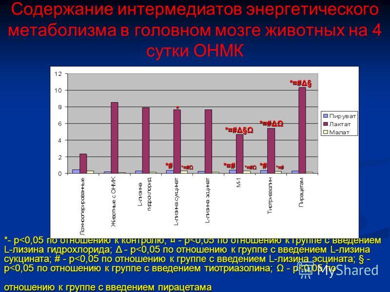 Содержание интермедиатов энергетического метаболизма в головном мозге животных на 4 сутки ОНМК *- p