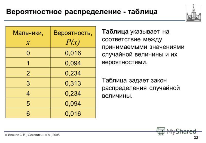 33 Иванов О.В., Соколихин А.А., 2005 Вероятностное распределение - таблица Таблица указывает на соответствие между принимаемыми значениями случайной величины и их вероятностями. Таблица задает закон распределения случайной величины. Мальчики, x Вероя