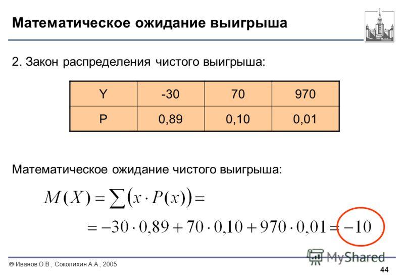 44 Иванов О.В., Соколихин А.А., 2005 Математическое ожидание выигрыша 2. Закон распределения чистого выигрыша: Математическое ожидание чистого выигрыша: Y-307070970 P0,890,100,01