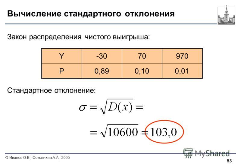 53 Иванов О.В., Соколихин А.А., 2005 Вычисление стандартного отклонения Закон распределения чистого выигрыша: Стандартное отклонение: Y-307070970 P0,890,100,01