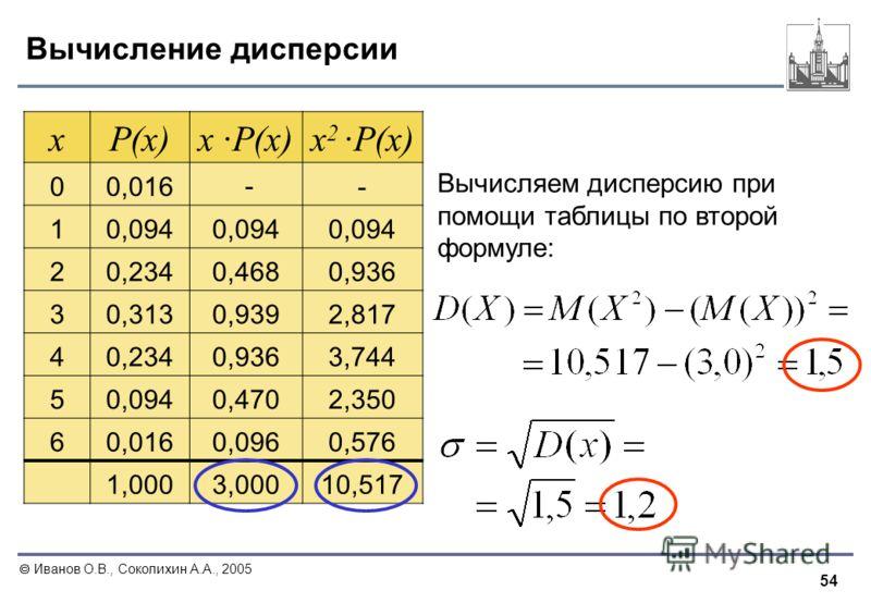 54 Иванов О.В., Соколихин А.А., 2005 Вычисление дисперсии xP(x)x ·P(x)x 2 ·P(x) 00,016 -- 10,094 20,2340,4680,936 30,3130,9392,817 40,2340,9363,744 50,0940,4702,350 60,0160,0960,576 1,0003,00010,517 Вычисляем дисперсию при помощи таблицы по второй фо