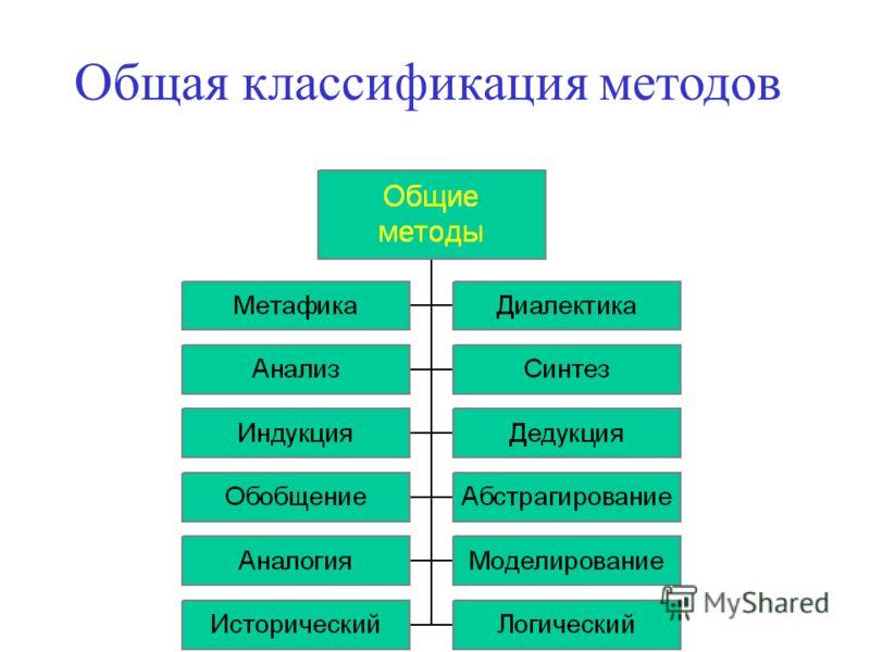 Общая классификация методов