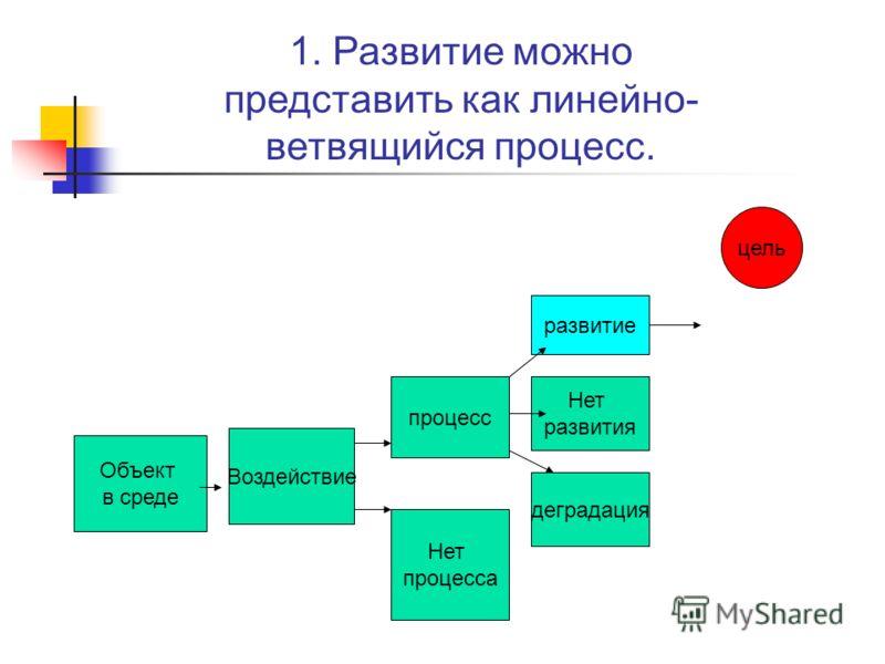 Объект в среде Воздействие процесс Нет процесса развитие Нет развития деградация цель 1. Развитие можно представить как линейно- ветвящийся процесс.