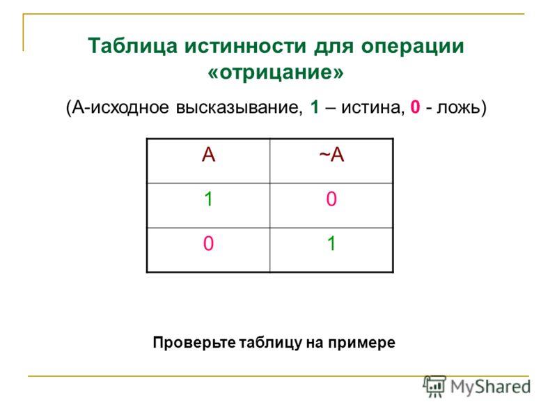 А~А~А 10 01 Проверьте таблицу на примере Таблица истинности для операции «отрицание» (А-исходное высказывание, 1 – истина, 0 - ложь)