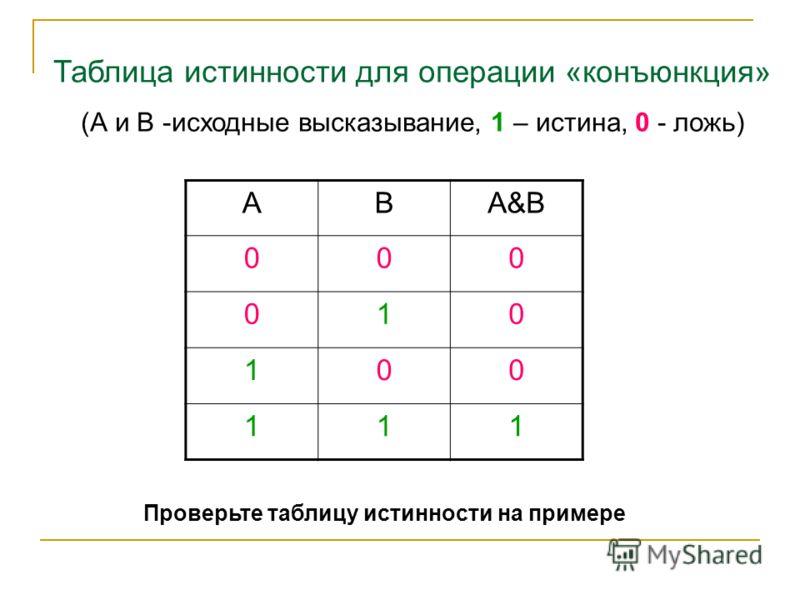 АВА&ВА&В 000 010 100 111 Таблица истинности для операции «конъюнкция» (А и В -исходные высказывание, 1 – истина, 0 - ложь) Проверьте таблицу истинности на примере
