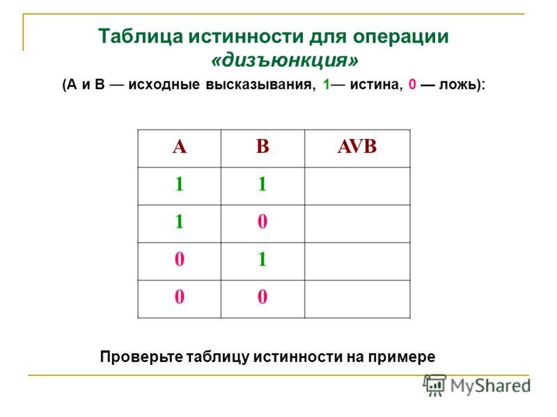 Таблица истинности для операции «дизъюнкция» (А и В исходные высказывания, 1 истина, 0 ложь): АBAVB 11 10 01 00 Проверьте таблицу истинности на примере