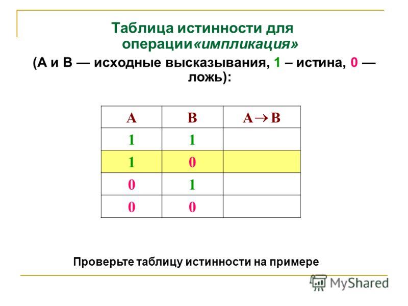 Таблица истинности для операции«импликация» (А и В исходные высказывания, 1 – истина, 0 ложь): АВA В 11 10 01 00 Проверьте таблицу истинности на примере
