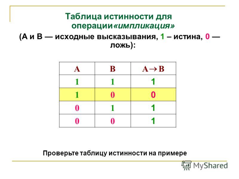 Таблица истинности для операции«импликация» (А и В исходные высказывания, 1 – истина, 0 ложь): АВA В 11 1 10 0 01 1 00 1 Проверьте таблицу истинности на примере
