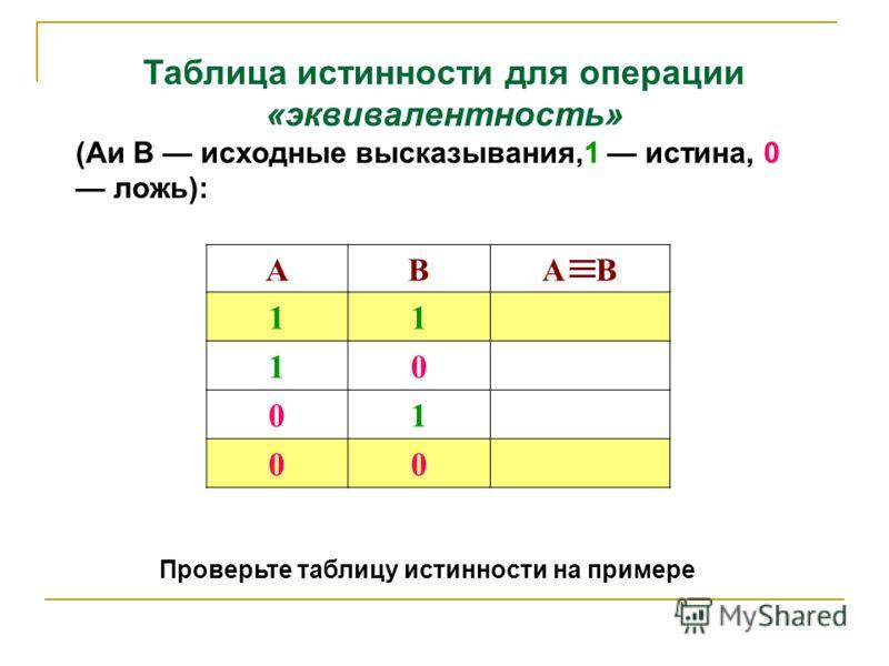 Таблица истинности для операции «эквивалентность» (Аи В исходные высказывания,1 истина, 0 ложь): АВA В 11 10 01 00 Проверьте таблицу истинности на примере