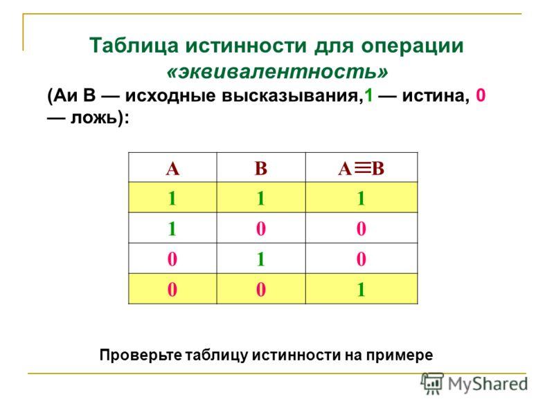Таблица истинности для операции «эквивалентность» (Аи В исходные высказывания,1 истина, 0 ложь): АВA В 111 100 010 001 Проверьте таблицу истинности на примере