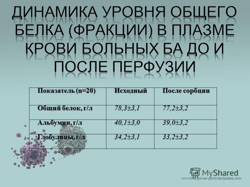 Показатель (n=20) Исходный После сорбции Общий белок, г/л 78,3 3,1 77,2 3,2 Альбумин, г/л 40,1 3,0 39,0 3,2 Глобулины, г/л 34,2 3,1 33,2 3,2