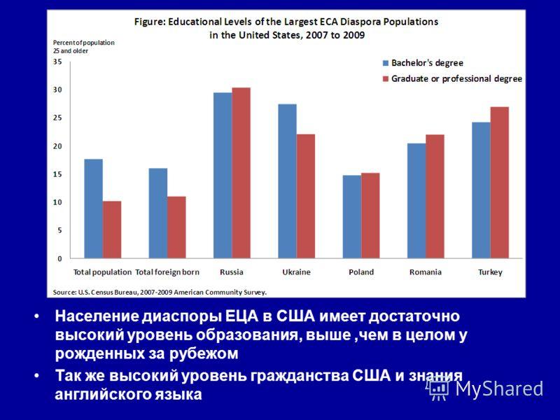 Население диаспоры ЕЦА в США имеет достаточно высокий уровень образования, выше,чем в целом у рожденных за рубежом Так же высокий уровень гражданства США и знания английского языка