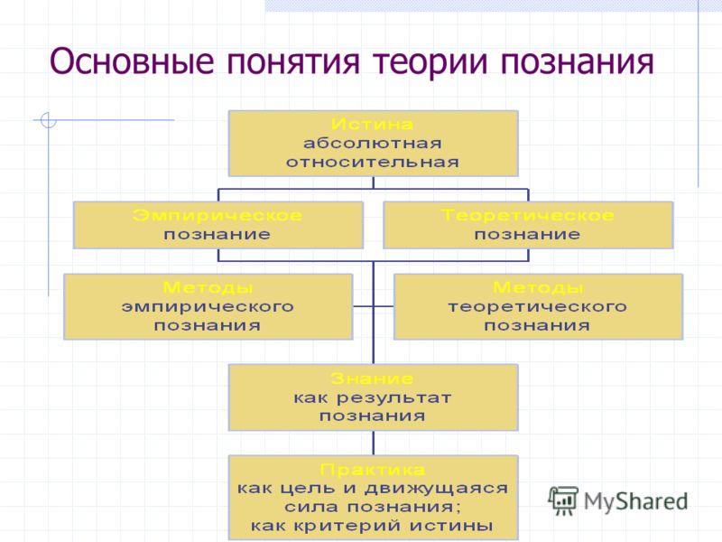 Основные понятия теории познания
