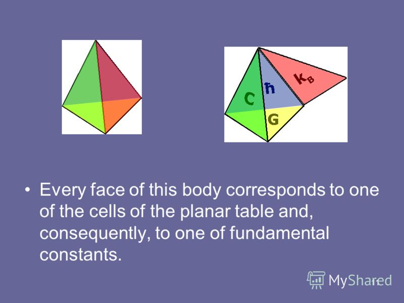 11 Every face of this body corresponds to one of the cells of the planar table and, consequently, to one of fundamental constants.