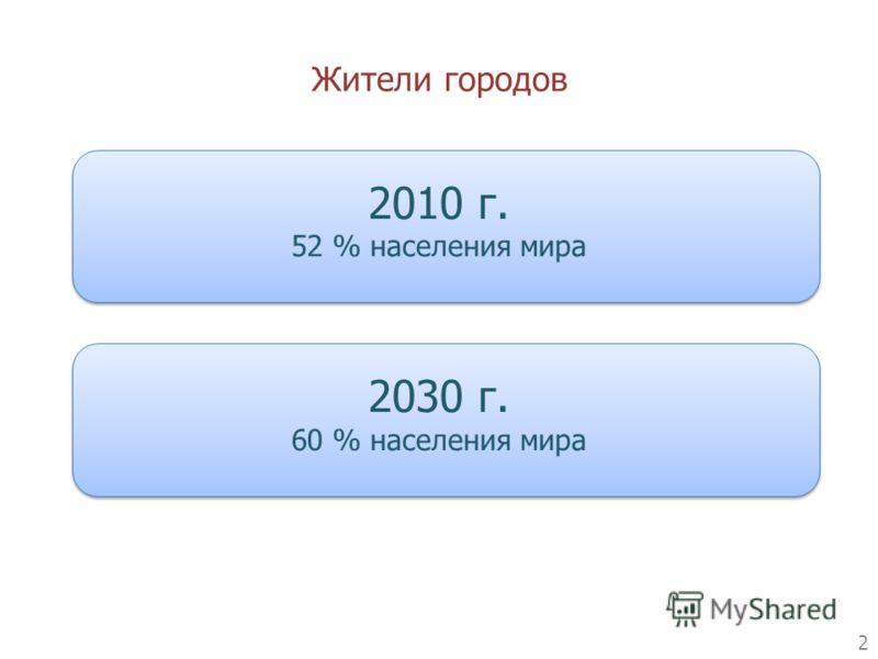 2010 г. 52 % населения мира 2030 г. 60 % населения мира Жители городов 2