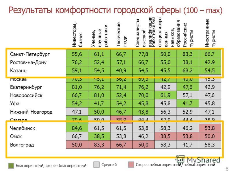 Результаты комфортности городской сферы (100 – max) 8 Инвесторы, бизнес Ученые, научные работники Творческие люди Специалисты высокой квалификации Работники без специализиро ванных навыков, образования Российские туристы Иностранные туристы Санкт-Пет
