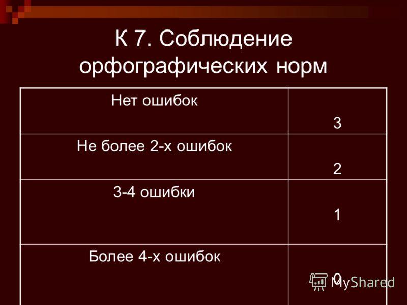 К 7. Соблюдение орфографических норм Нет ошибок 3 Не более 2-х ошибок 2 3-4 ошибки 1 Более 4-х ошибок 0