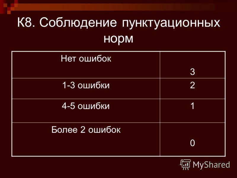К8. Соблюдение пунктуационных норм Нет ошибок 3 1-3 ошибки2 4-5 ошибки1 Более 2 ошибок 0