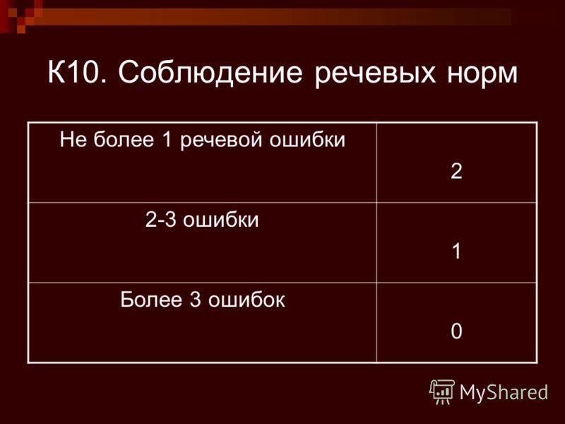К10. Соблюдение речевых норм Не более 1 речевой ошибки 2 2-3 ошибки 1 Более 3 ошибок 0