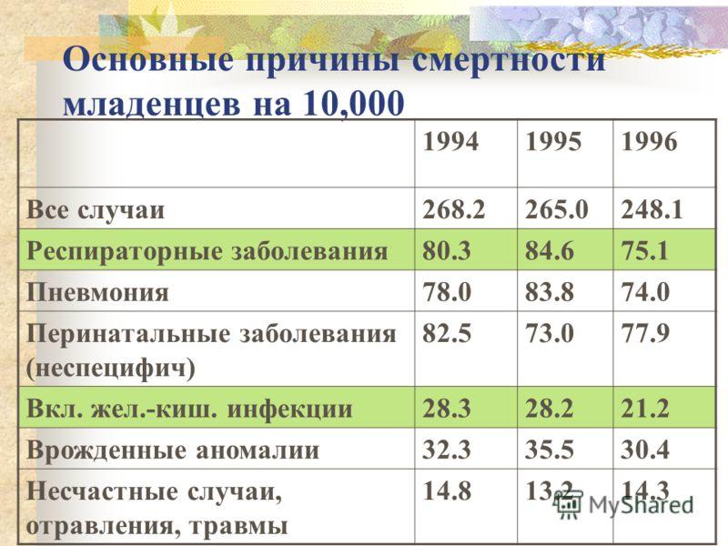 Основные причины смертности младенцев на 10,000 199419951996 Все случаи268.2265.0248.1 Респираторные заболевания80.384.675.1 Пневмония78.083.874.0 Перинатальные заболевания (неспецифич) 82.573.077.9 Вкл. жел.-киш. инфекции28.328.221.2 Врожденные аном