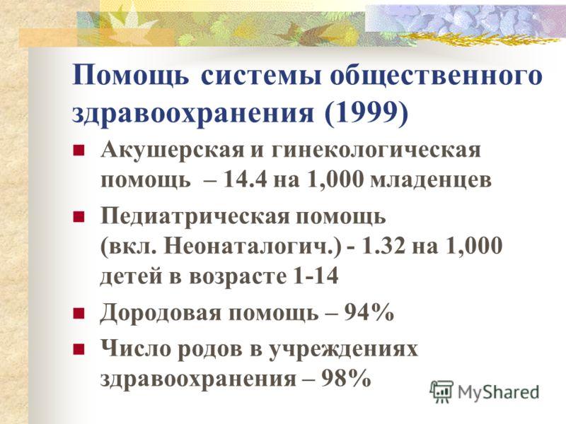 Помощь системы общественного здравоохранения (1999) Акушерская и гинекологическая помощь – 14.4 на 1,000 младенцев Педиатрическая помощь (вкл. Неонаталогич.) - 1.32 на 1,000 детей в возрасте 1-14 Дородовая помощь – 94% Число родов в учреждениях здрав