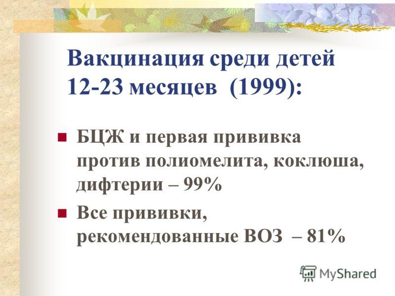 Вакцинация среди детей 12-23 месяцев (1999): БЦЖ и первая прививка против полиомелита, коклюша, дифтерии – 99% Все прививки, рекомендованные ВОЗ – 81%
