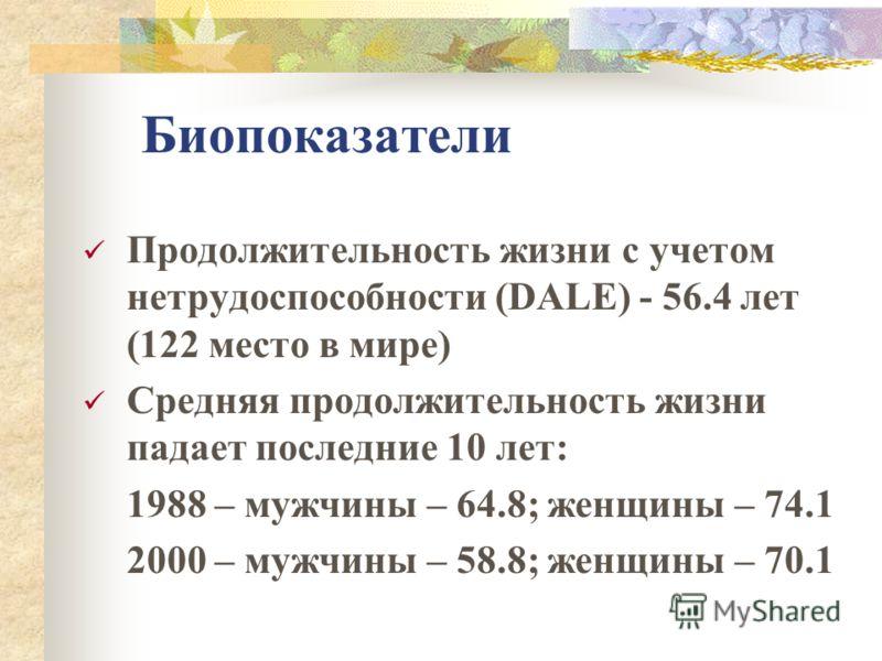 Биопоказатели Продолжительность жизни с учетом нетрудоспособности (DALE) - 56.4 лет (122 место в мире) Средняя продолжительность жизни падает последние 10 лет: 1988 – мужчины – 64.8; женщины – 74.1 2000 – мужчины – 58.8; женщины – 70.1