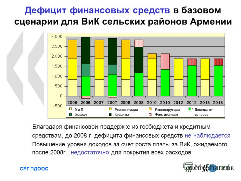Благодаря финансовой поддержке из госбюджета и кредитным средствам, до 2008 г. дефицита финансовых средств не наблюдается Повышение уровня доходов за счет роста платы за ВиК, ожидаемого после 2008г., недостаточно для покрытия всех расходов СРГ ПДООС