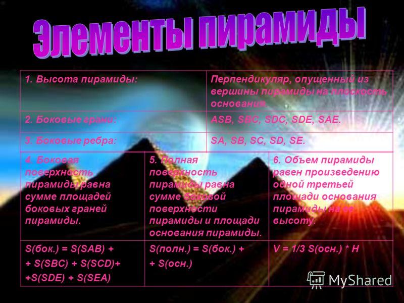 1. Высота пирамиды:Перпендикуляр, опущенный из вершины пирамиды на плоскость основания. 2. Боковые грани:ASB, SBC, SDC, SDE, SAE. 3. Боковые ребра:SA, SB, SC, SD, SE. 4. Боковая поверхность пирамиды равна сумме площадей боковых граней пирамиды. 5. По