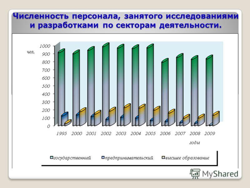 Численность персонала, занятого исследованиями и разработками по секторам деятельности.
