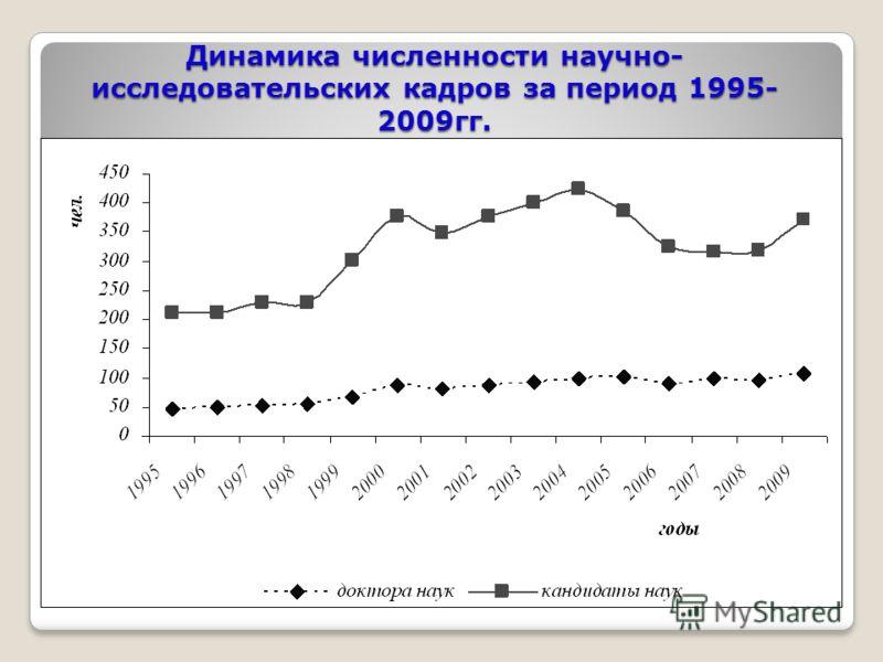 Динамика численности научно- исследовательских кадров за период 1995- 2009гг.