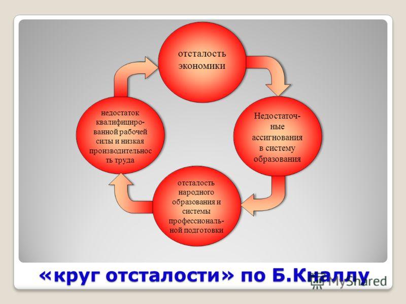 «круг отсталости» по Б.Кналлу
