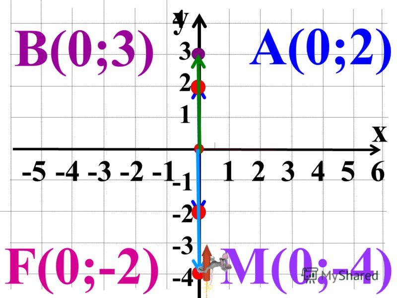 y x -5 -4 -3 -2 -1 1 2 3 4 5 6 4 3 2 1 -2 -3 -4 А(4;0)В(-2;0) M(6;0)F(-4;0)