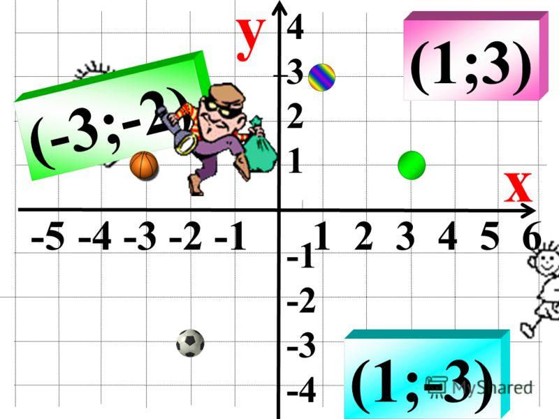 -5 -4 -3 -2 -1 1 2 3 4 5 6 y x (1;-2) 4 3 2 1 -2 -3 -4