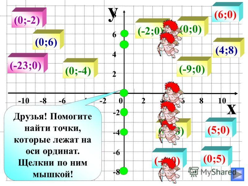 y x -10 -8 -6 -4 -2 0 2 4 6 8 10 86428642 -2 -4 -6 -8 (8;0) (-4;0) (-9;0) (4;0) (1;0) (1;9) (0;0) (0;8) (0;-1) (0;-9) (0;4) (0;-4) (0;1) Друзья! Помогите мне найти точки, которые лежат на оси абсцисс. Щелкни по ним мышкой!