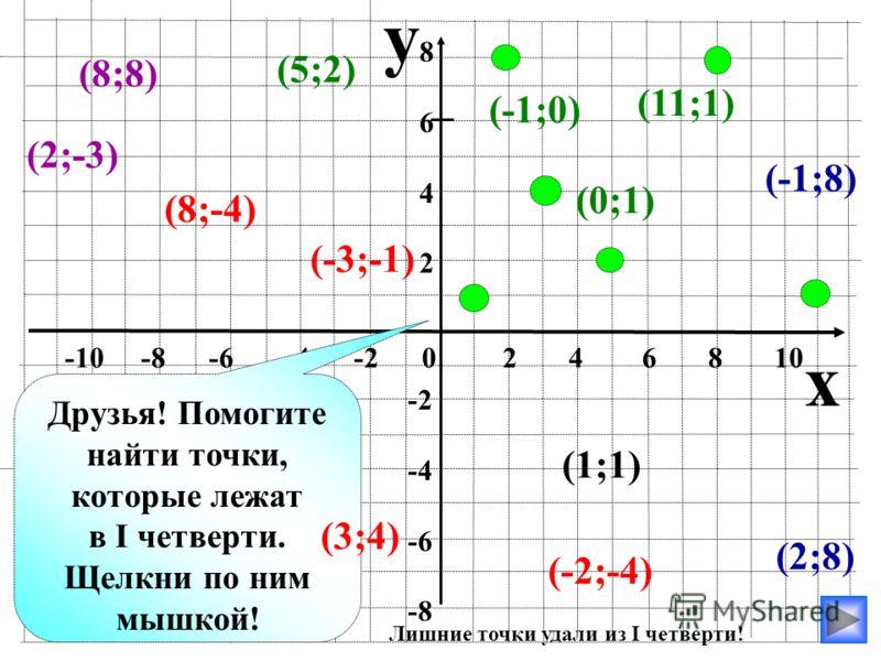 y x -10 -8 -6 -4 -2 0 2 4 6 8 10 86428642 -2 -4 -6 -8 (0;6) (0;-2) (0;-4) (0;0) (4;8) (6;0) (-23;0) (-4;0) (5;0) (-9;0) Друзья! Помогите найти точки, которые лежат на оси ординат. Щелкни по ним мышкой! (0;5) (0;-8) (-2;0)