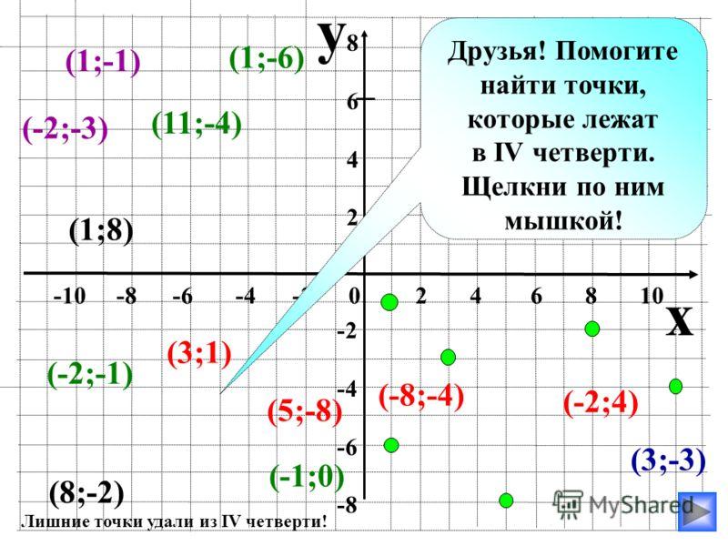 y x -10 -8 -6 -4 -2 0 2 4 6 8 10 86428642 -2 -4 -6 -8 (-3;-3) (-10;-2) (-6;-4) (-5;-7) (-1;0) (-11;-8) (-1;8) (3;1) (2;-3) (2;-4) (8;-4) (0;1) Друзья! Помогите найти точки, которые лежат в III четверти. Щелкни по ним мышкой! (-5;-1) Лишние точки удал