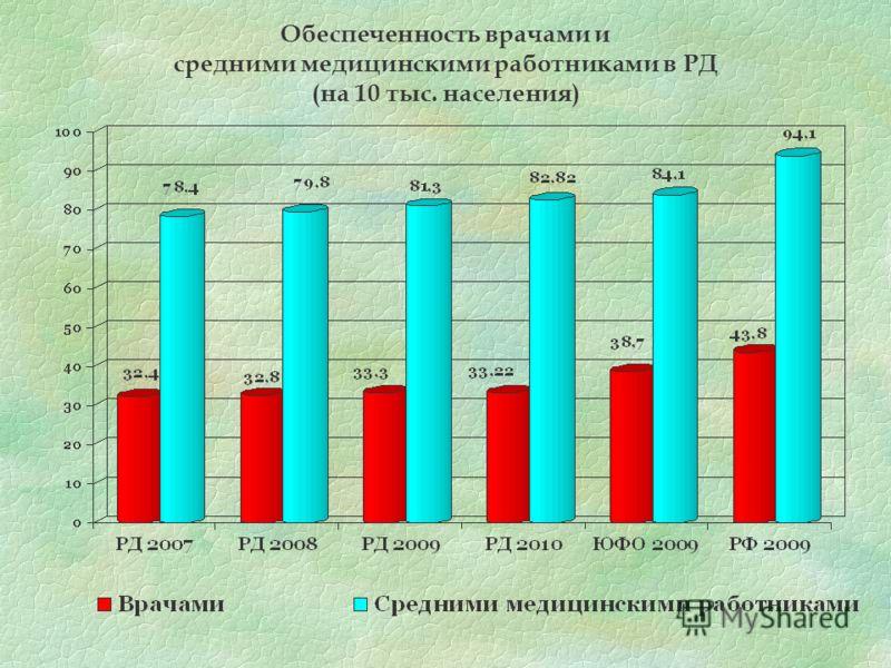 Обеспеченность врачами и средними медицинскими работниками в РД (на 10 тыс. населения)