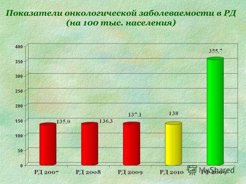Показатели онкологической заболеваемости в РД (на 100 тыс. населения)
