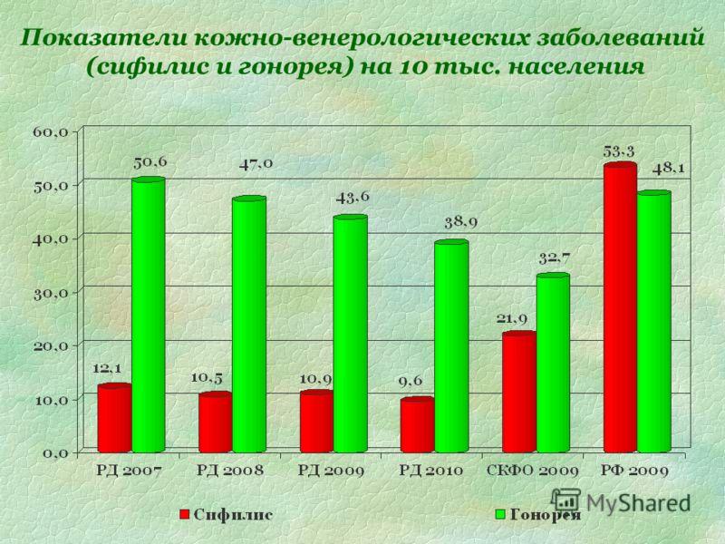 Показатели кожно-венерологических заболеваний (сифилис и гонорея) на 10 тыс. населения