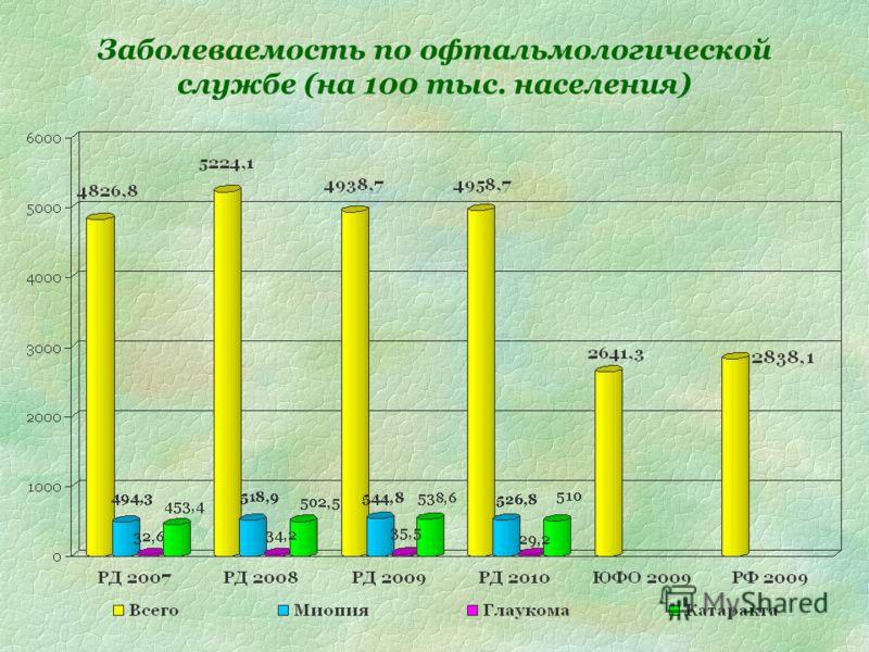 Заболеваемость по офтальмологической службе (на 100 тыс. населения)