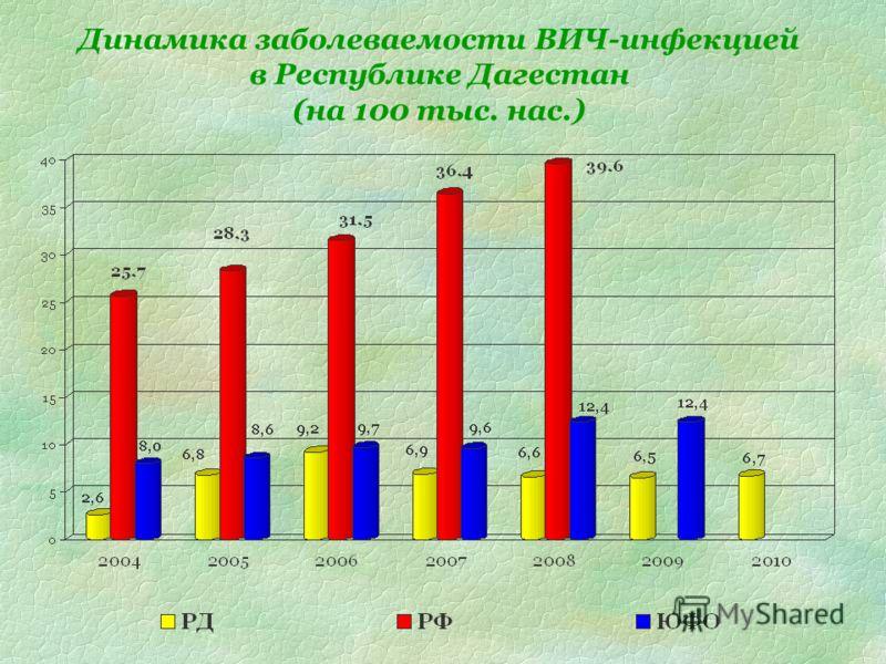 Динамика заболеваемости ВИЧ-инфекцией в Республике Дагестан (на 100 тыс. нас.)